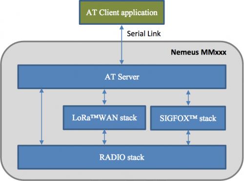 MM002-xx-EU AT Commands - nemeuswiki